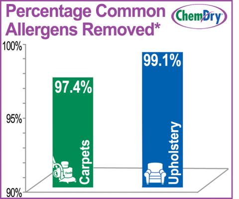 allergen infographic omaha